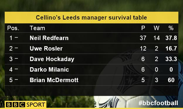 Leeds managers