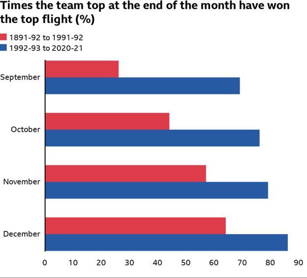 Cantidad de la parte superior del equipo en septiembre, octubre, noviembre o diciembre han ganado el título (69%, 76%, 79%, 86% en la era de la Premier League)