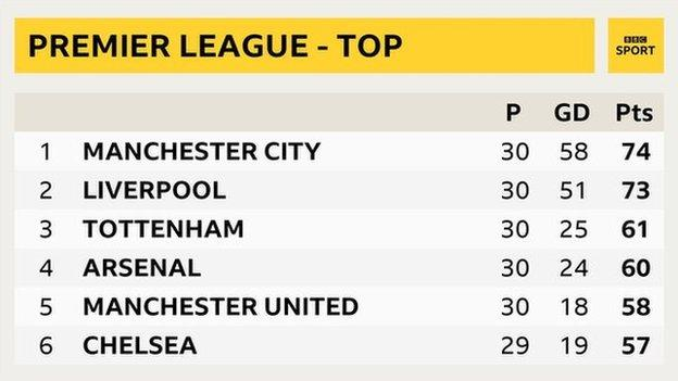 Snapshot of the top of Premier League table: 1st Man City, 2nd Liverpool, 3rd Tottenham, 4th Man Utd, 5th Arsenal, 6th Chelsea