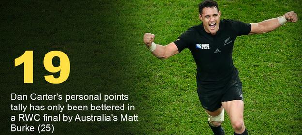 New Zealand fly-half Dan Carter