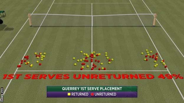 San Querrey beats Novak Djokovic