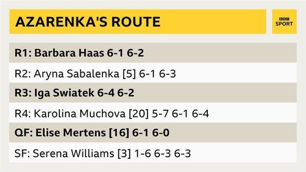 Victoria Azarenka's path to the US Open final