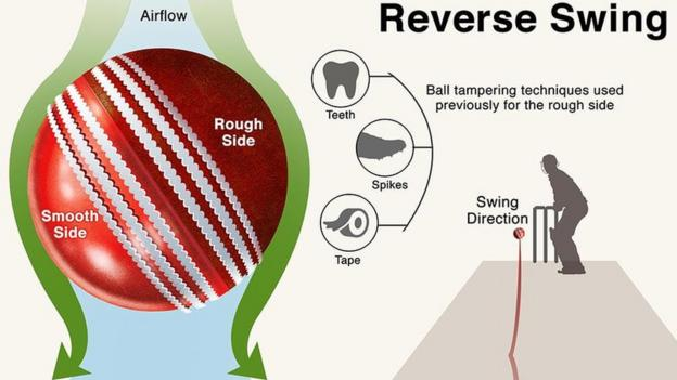 100583122 reverseswinggraphic - Ball-tampering row: How does it work and what enact does it possess?