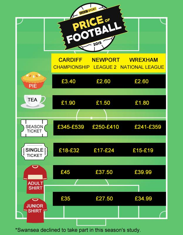 Welsh price of football