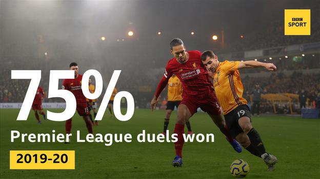 Graphic showing Virgil van Dijk has won 75% of his duels with opposition players in the Premier League this season