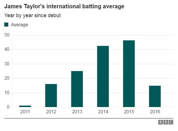 James Taylor's batting statistics