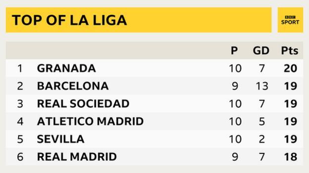 Top of the La Liga table