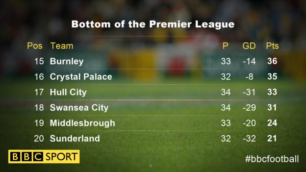 The bottom of the Premier League table