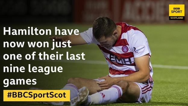 Hamilton have now won just one of their last nine league games