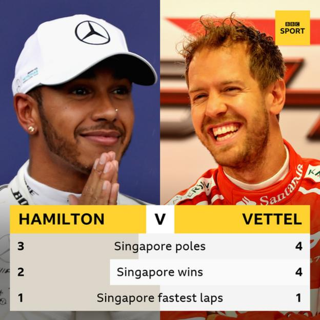 Mercedes F1 driver Lewis Hamilton and Ferrai driver Sebastian Vettel