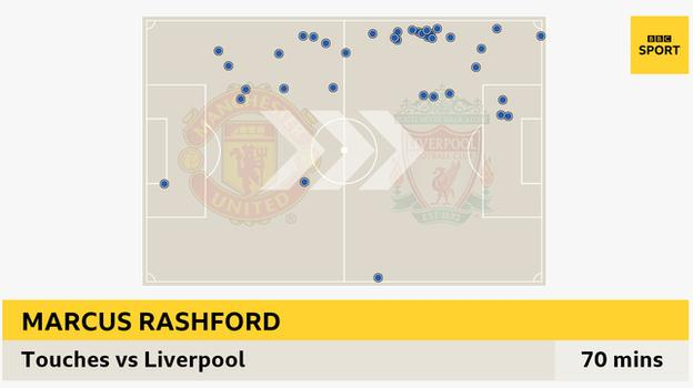 Graphic showing Marcus Rashford's 38 touches against Liverpool