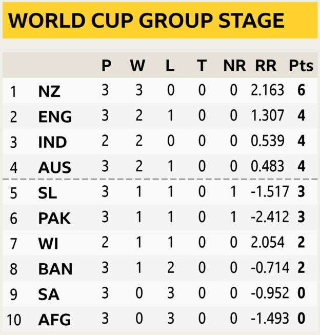 World Cup table