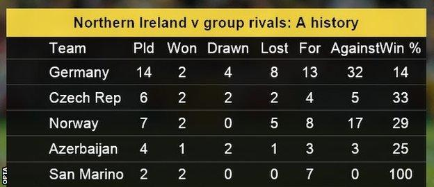 Northern Ireland stat