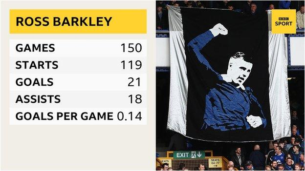 Ross Barkley's Premier League record with Everton: 150 games, 119 starts, 21 goals, 18 assists