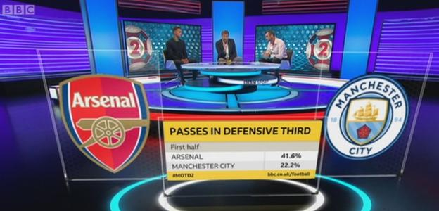 Arsenal passes in their own defensive third
