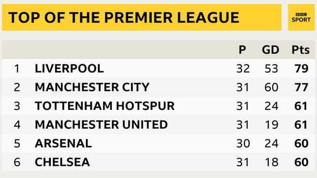 Snapshot of the top of the Premier League: 1st Liverpool, 2nd Man City, 3rd Tottenham, 4th Man Utd, 5th Arsenal, 6th Chelsea