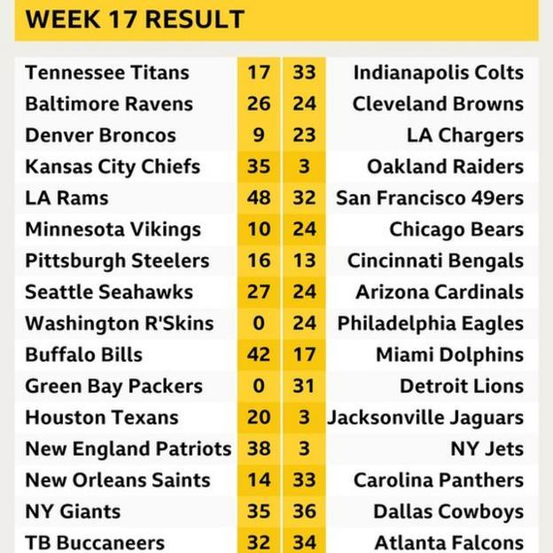 Week 17 results