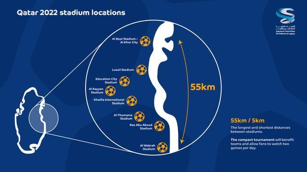Qatar stadium locations