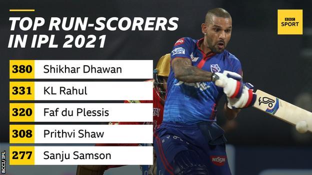 Indian Premier League top run-scorers as the tournament resumes on 19 September: 380 Shikhar Dhawan, 331 KL Rahul, 320 Faf du Plessis, 308 Prtihvi Shaw, 277 Sanju Samson