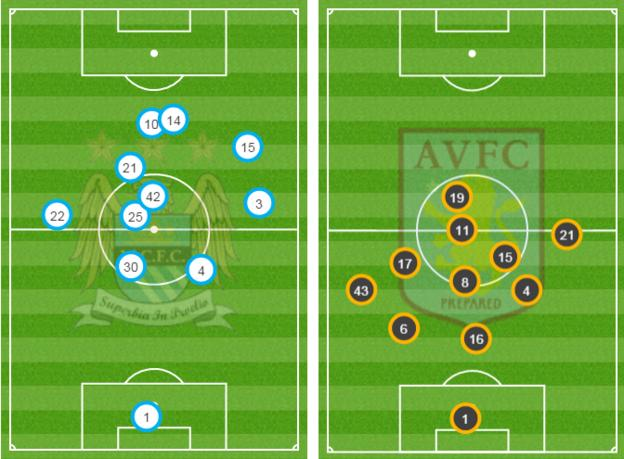 Average position of touches by Man City and Aston Villa players