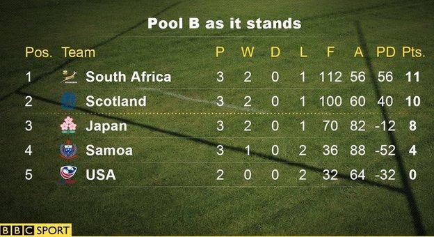 World Cup Pool B