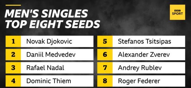 The top eight seeds in the men's singles are: Novak Djokovic, Daniil Medvedev, Rafael Nadal, Dominic Thiem, Stefanos Tsitsipas, Alexander Zverev, Andrey Rublev, Roger Federer.