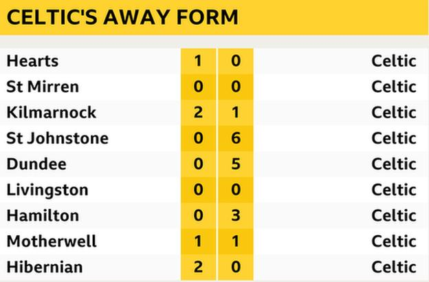 Celtic's away form