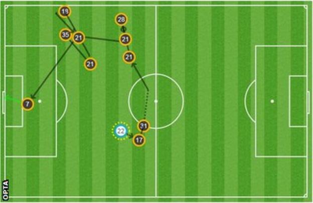 Memphis Depay goal