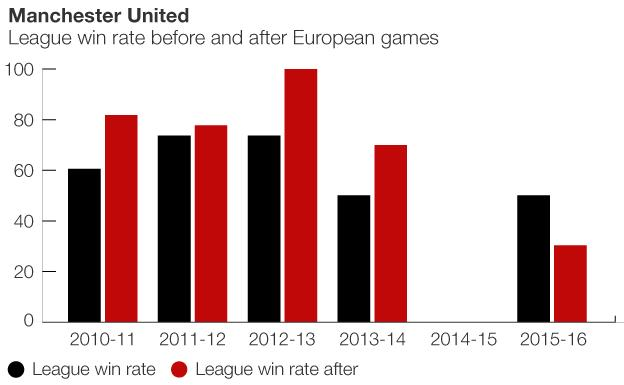 Graphic showing how Man Utd perform after European games