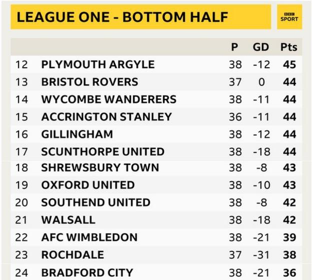 Graphic depicting the bottom half of League One