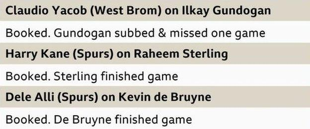 20 September. Claudio Yacob (West Brom) on Ilkay Gundogan. Punishment: Yellow card. Absence: Substituted, missed one game. 16 December. Harry Kane (Tottenham) on Raheem Sterling. Punishment: Yellow card. Absence: Completed game. 16 December: Dele Alli (Tottenham) on Kevin de Bruyne. Punishment: Yellow card. Absence: Completed game.
