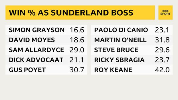 Win percentages of last 10 Sunderland managers