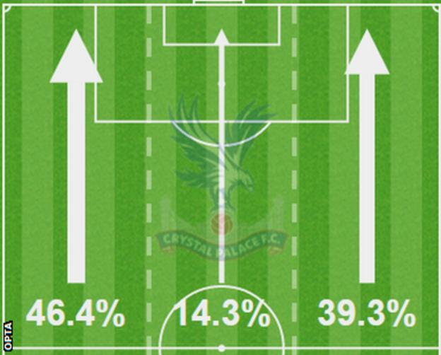 This graphic, from the first half, shows how Crystal Palace focused a large majority of their attacks down the wings
