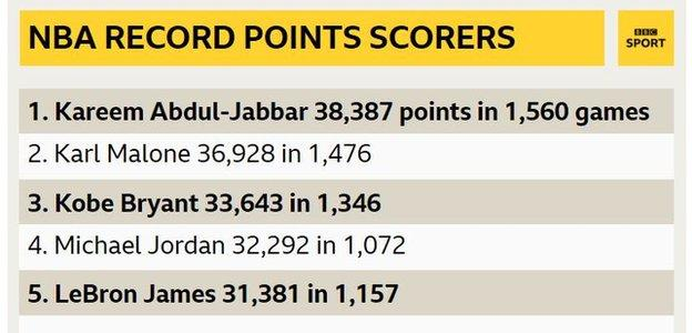 NBA record points scorers including LeBron James