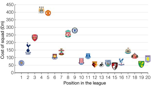 Graphic showing cost of squad compared to league position. Man City £415m. Man Utd £395m. Chelsea £280m. Liverpool £260m. Arsenal £231m. Tottenham £159m. Newcastle £145m. Southampton £139m. Everton £112m. Sunderland £112m. West Ham £106m. Aston Villa £93m. Stoke £73m. Crystal Palace £72m. Leicester £63m. West Brom £62m. Swansea £56m. Watford £53m. Norwich £55m. Bournemouth £43m.