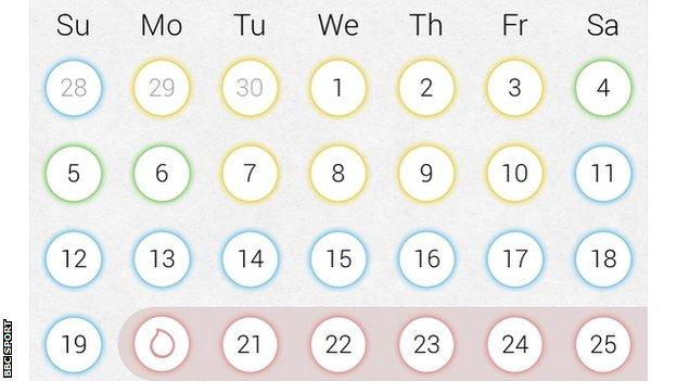 Period tracking apps