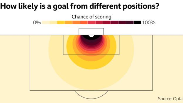 Graphic showing likelihood of goals from different positions