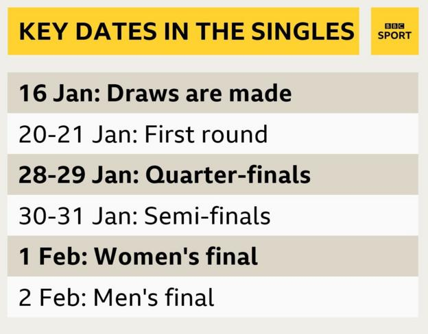 Australian Open key dates