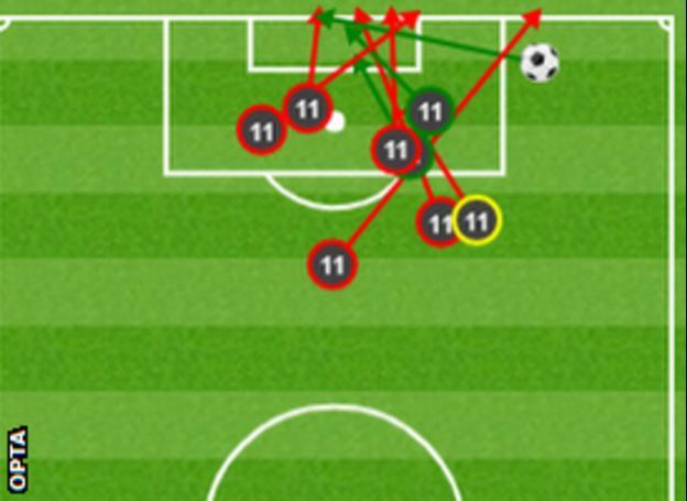 Mohamed Salah's shots