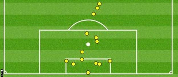 Allan McGregor touched the ball 14 times, yet made seven saves