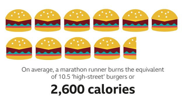 A graphic of 10.5 burgers to represent the number of calories (2,600) an average marathon runner burns