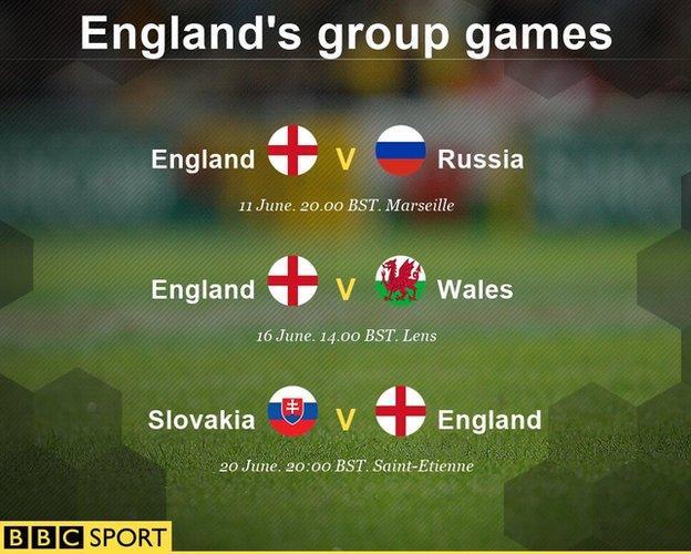 Euro 2016: England play Russia, Wales and Slovakia