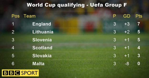 World Cup qualifying - Uefa Group F
