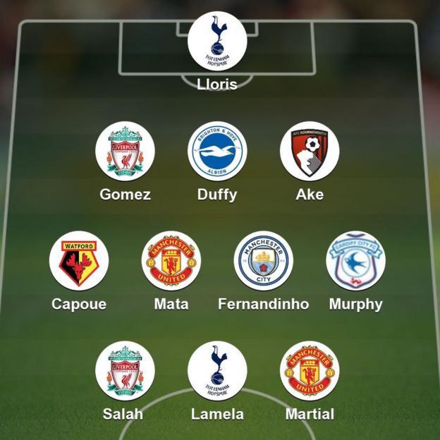 Garth's team of the week: Lloris; Ake, Duffy,Gomez; Capoue, Mata, Fernandinho, Murphy; Salah, Lamela, Martial