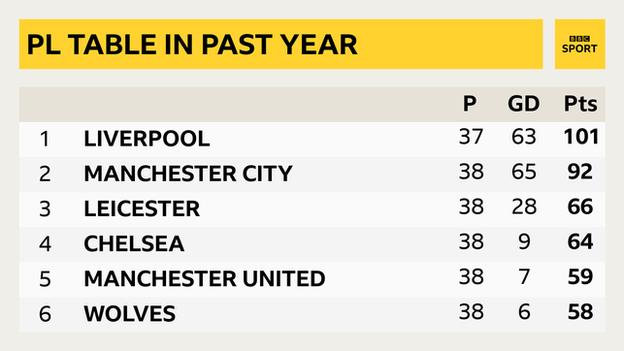 Premier League table since Liverpool's last defeat