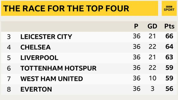 Snapshot of 3rd to 8th in the Premier League: 3rd Leicester, 4th Chelsea, 5th Liverpool, 6th Tottenham, 7th West Ham & 8th Everton
