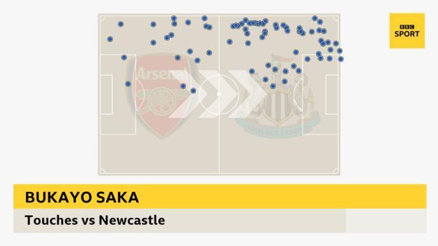 Bukayo Saka touchmap against Newcastle