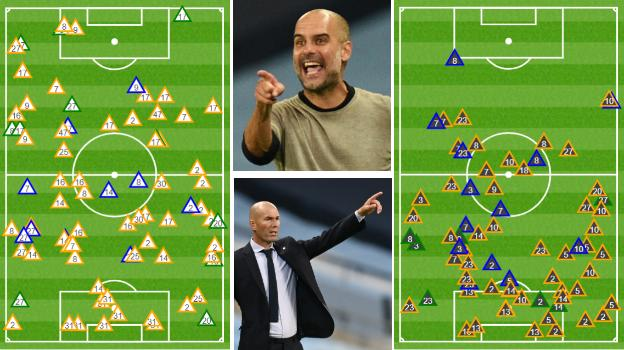 The graphic on the left shows where City's intensive pressing game won them the ball back against Real Madrid with 36% (28/78) of their successful tackles (green triangles), interceptions (blue) and ball recoveries (yellow) taking place in the Real half. The graphic on the right shows the same data for Real's successful challenges, with only 20% (13/65) occurring in City's half