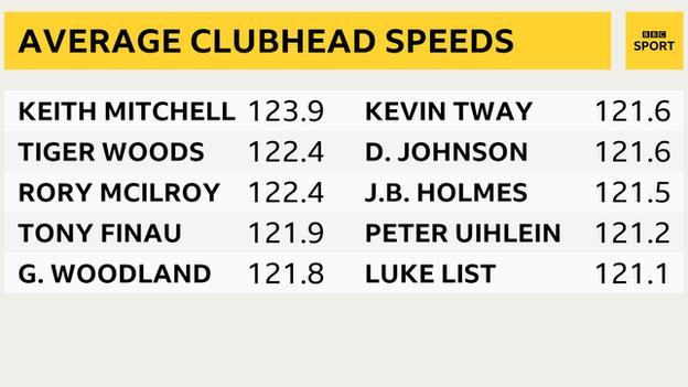 Average clubhead speeds