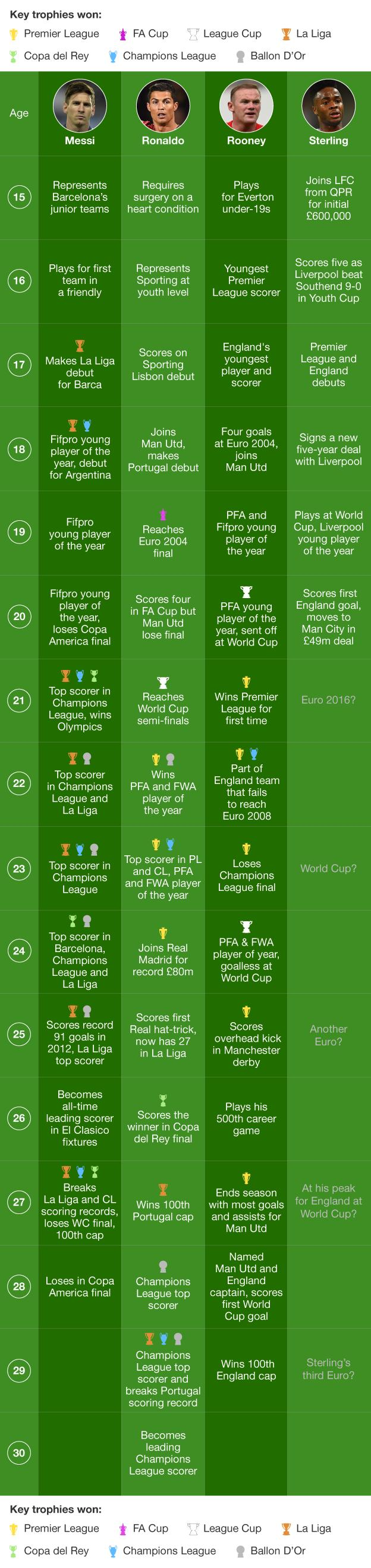 Raheem Sterling's achievements compared to Wayne Rooney, Lionel Messi and Cristiano Ronaldo